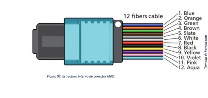 Conector MPO