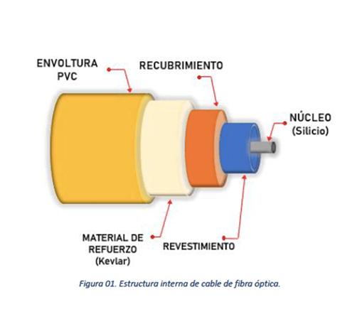 Estructura fibra óptica