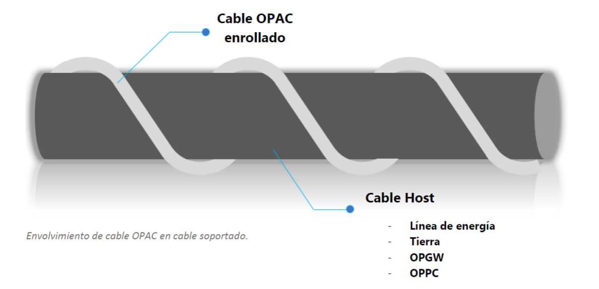 Fibras ópticas aéreas, OPAC