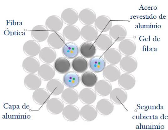 Fibras ópticas aéreas, OPPC